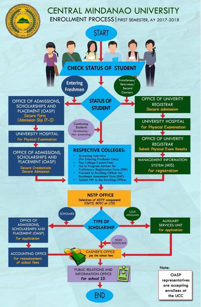 enrolment process reg