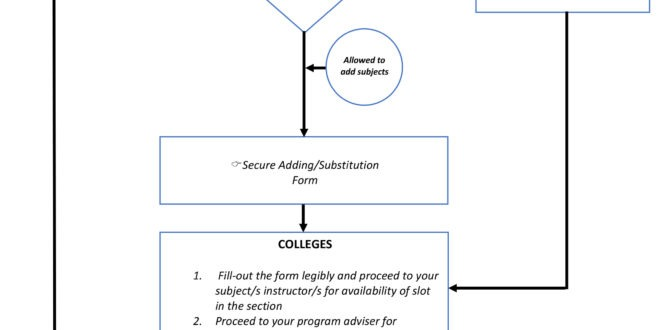 Flowchart and Schedule of change in Registration (adding/dropping of subjects)