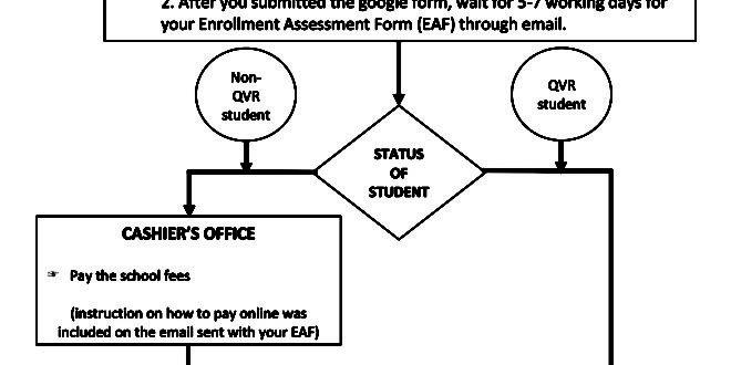 ENROLLMENT FLOW for Continuing Grade 12 SHS Students